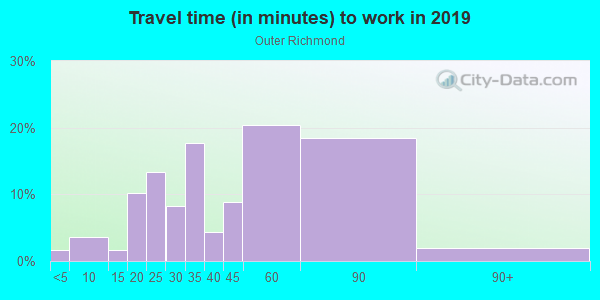 Commute time to work in Outer Richmond in San Francisco neighborhood in CA