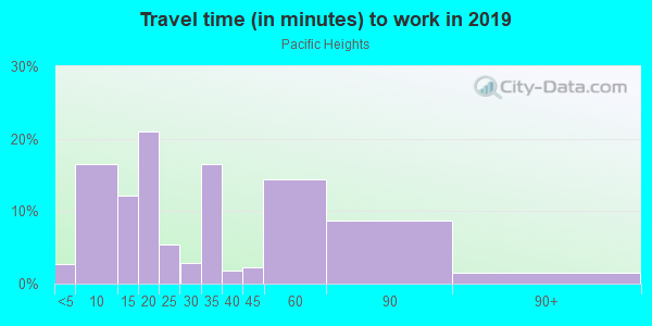 Commute time to work in Pacific Heights in San Francisco neighborhood in CA