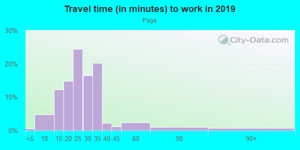 Commute time to work in Page in Minneapolis neighborhood in MN