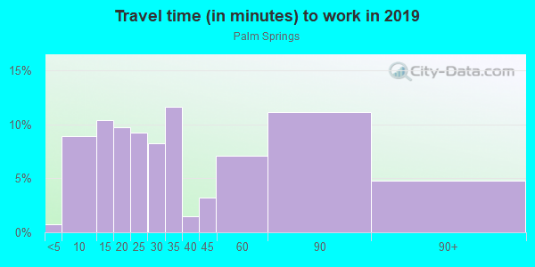 Commute time to work in Palm Springs in Canton neighborhood in GA