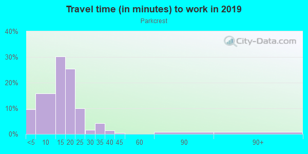 Commute time to work in Parkcrest in Bentonville neighborhood in AR
