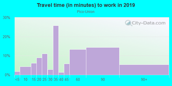 Commute time to work in Pico-Union in Los Angeles neighborhood in CA
