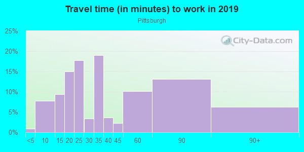 Commute time to work in Pittsburgh in Atlanta neighborhood in GA