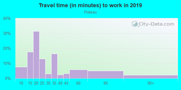 Commute time to work in Plateau in Mobile neighborhood in AL