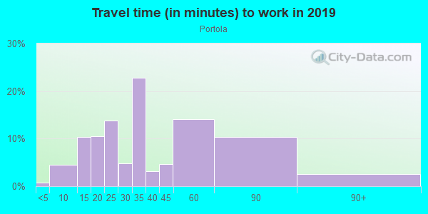 Commute time to work in Portola in San Francisco neighborhood in CA