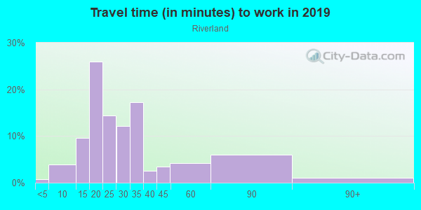 Commute time to work in Riverland in Fort Lauderdale neighborhood in FL