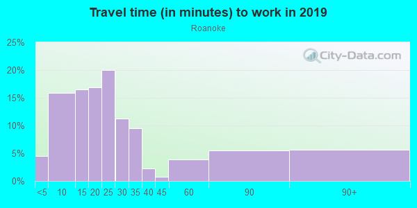 Commute time to work in Roanoke in Kansas City neighborhood in MO