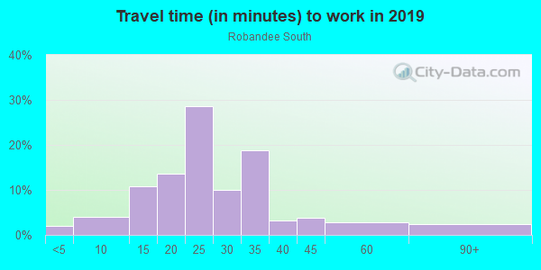 Commute time to work in Linden Hills in Kansas City neighborhood in MO