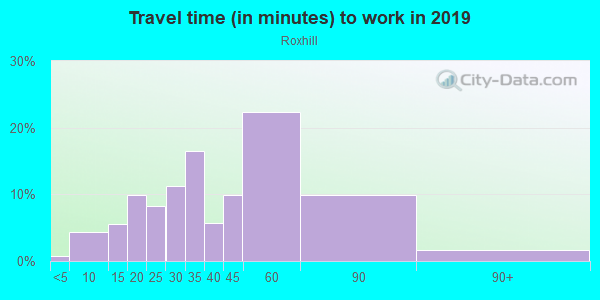Commute time to work in Roxhill in Seattle neighborhood in WA