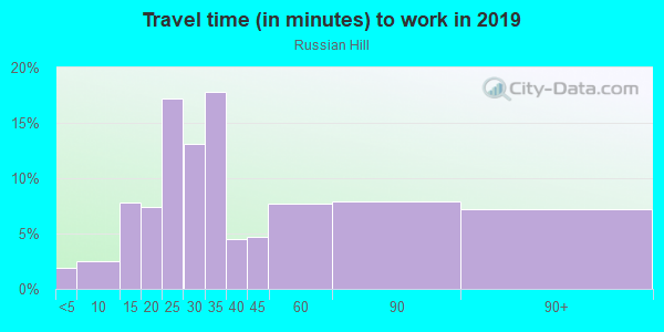 Commute time to work in Russian Hill in San Francisco neighborhood in CA