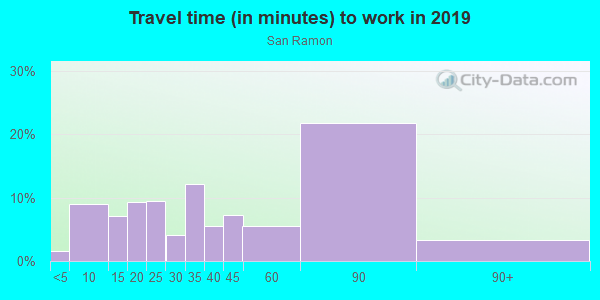 Commute time to work in San Ramon in Novato neighborhood in CA