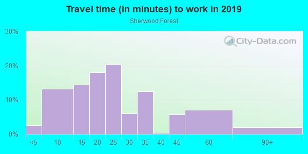 Commute time to work in Sherwood Forest in Atlanta neighborhood in GA