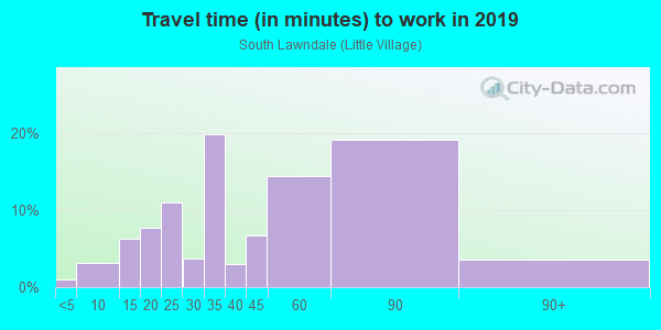 Commute time to work in South Lawndale in Chicago neighborhood in IL