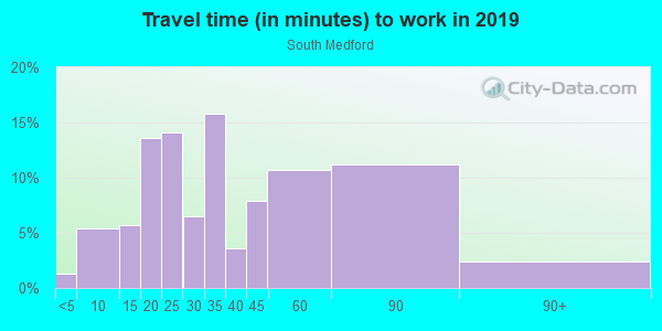 Commute time to work in South Medford in Medford neighborhood in MA