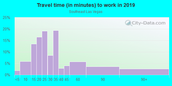 Commute time to work in Southeast Las Vegas in Las Vegas neighborhood in NV