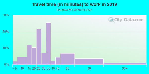 Commute time to work in Wynwood Art District in Miami neighborhood in FL