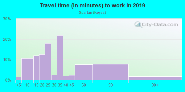 Commute time to work in Spartan in San Jose neighborhood in CA