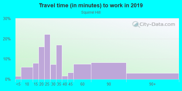 Commute time to work in Squirrel Hill in Philadelphia neighborhood in PA