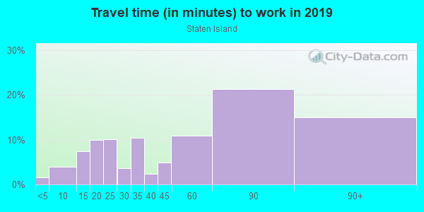 Commute time to work in Staten Island in Staten Island neighborhood in NY