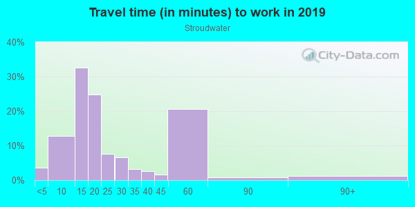 Commute time to work in Stroudwater in Portland neighborhood in ME