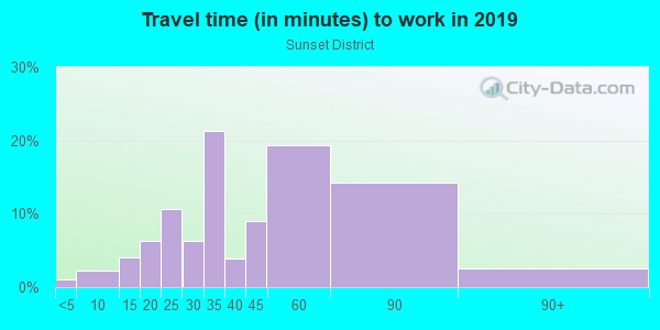 Commute time to work in Sunset District in San Francisco neighborhood in CA