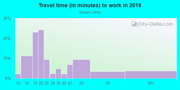 Commute time to work in Sylvan Lakes in Vero Beach neighborhood in FL
