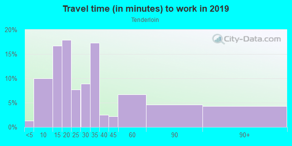 Commute time to work in Tenderloin in San Francisco neighborhood in CA