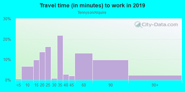 Commute time to work in Tennyson/Alquire in Hayward neighborhood in CA