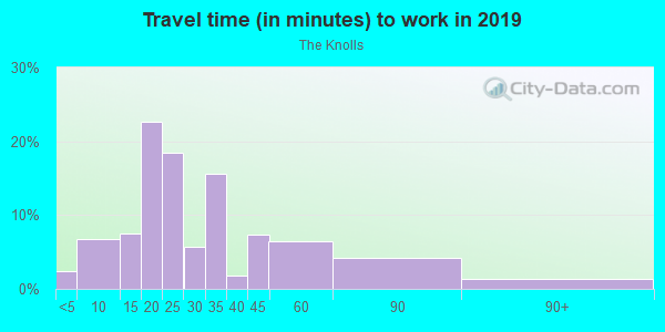 Commute time to work in The Knolls in Fayetteville neighborhood in AR