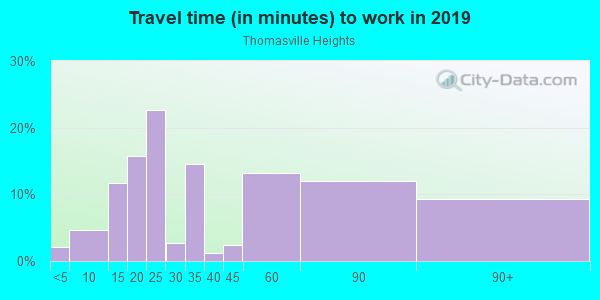 Commute time to work in Thomasville Heights in Atlanta neighborhood in GA