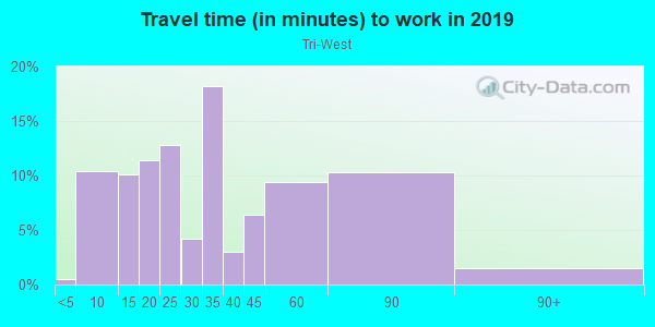 Commute time to work in Tri-West in West Hollywood neighborhood in CA