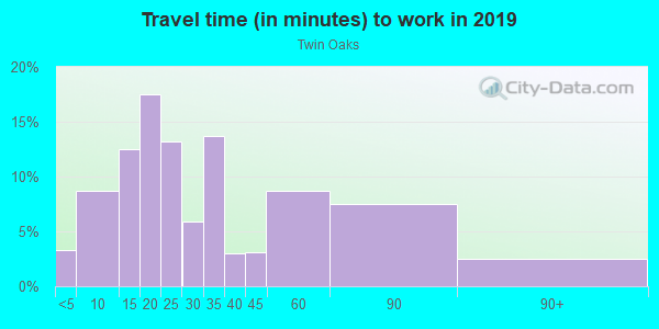 Commute time to work in Twin Oaks in Levittown neighborhood in PA