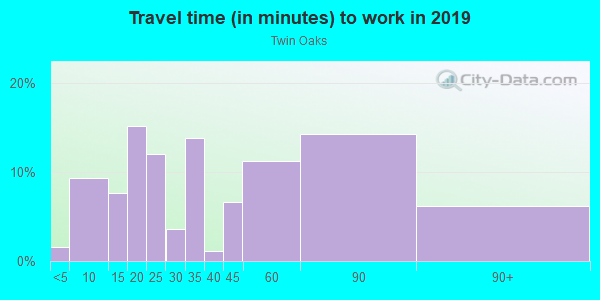 Commute time to work in Twin Oaks in Mesquite neighborhood in TX