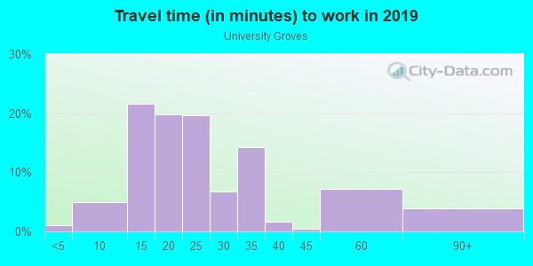 Commute time to work in University Groves in Sarasota neighborhood in FL