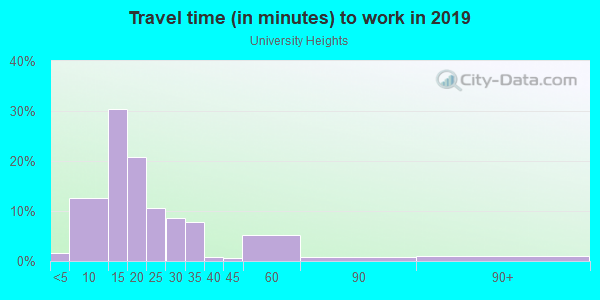 Commute time to work in University Heights in Fayetteville neighborhood in AR