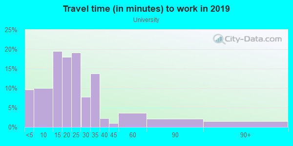 Commute time to work in University in Louisville neighborhood in KY