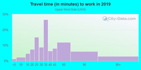 Commute time to work in Upper West Side in New York neighborhood in NY