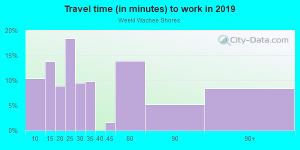 Commute time to work in Weeki Wachee Shores in Spring Hill neighborhood in FL