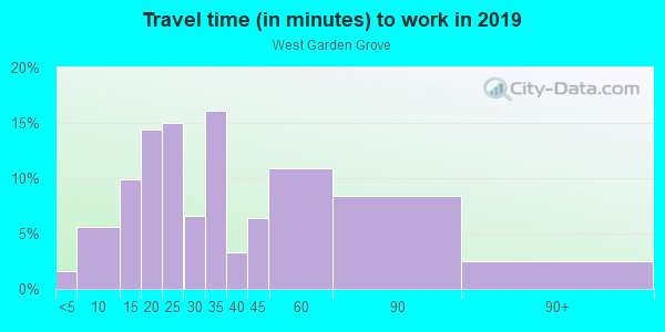 Commute time to work in West Garden Grove in Garden Grove neighborhood in CA