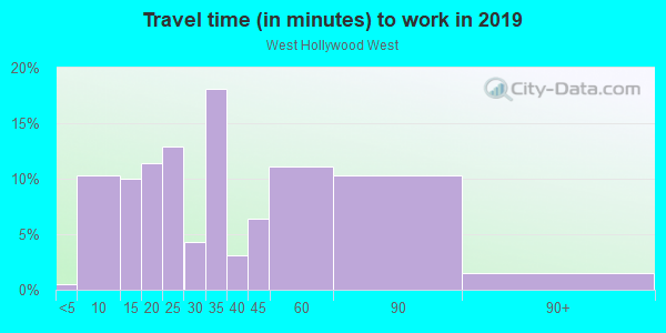 Commute time to work in West Hollywood West in Los Angeles neighborhood in CA