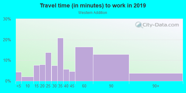 Commute time to work in Western Addition in San Francisco neighborhood in CA