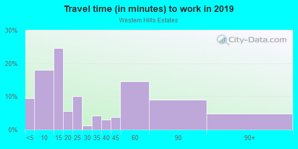 Commute time to work in Western Hills Estates in Yucca Valley neighborhood in CA