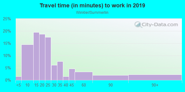 Commute time to work in Winkler/Summerlin in Fort Myers neighborhood in FL