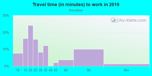 Commute time to work in Woodlake in Sacramento neighborhood in CA