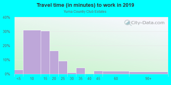 Commute time to work in Civano in Tucson neighborhood in AZ