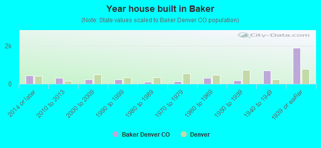 Year house built in Baker