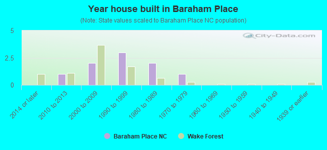 Year house built in Baraham Place