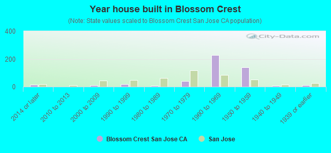 Year house built in Blossom Crest