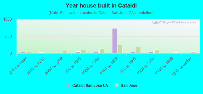 Year house built in Cataldi