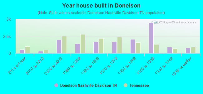 Year house built in Donelson